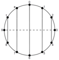 Musical identity sum-6 family chromatic circle.png