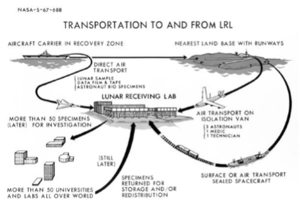 Lunar Receiving Laboratory - Image: NASA Houston LRL installation