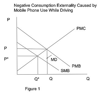 Mobile phones and driving safety - Negative consumption externality