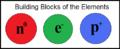 Neutron electron proton.png