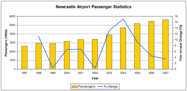 Newcastle Airport Pax Statistics.png