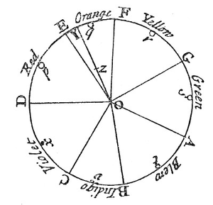 Newton's color circle, showing the colors corr...