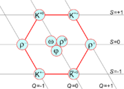 Mesons of spin 1 form a nonet