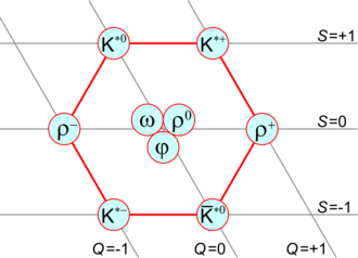 Quark model - Figure 3: Mesons of spin 1 form a nonet