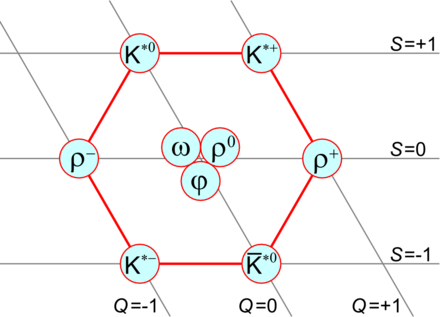 quark model  wikiwand, schematic