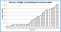 Number of high rise buildings arizona by year 1920-2013.png