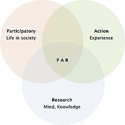 Participatory Action Research in a Venn Diagram.jpg