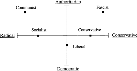 Diagram of the political spectrum according to Hans Eysenck Political spectrum Eysenck.png