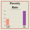Poverty Rate Comparison of LA County and Little Tokyo.png