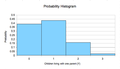 Probability histogram for random variable.png