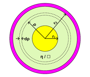 Space cloth - Resistance of an annular ring of material having a surface resistance of η per square.  The radius of the outer surface of the inner electrode (yellow) is r₁.  The radius of the inner surface of the outer electrode (magenta) is r₂.
