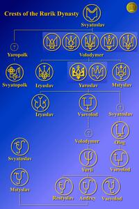 гербы (тамга) князей династии Рюриковичей