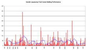 Sanath Jayasuriya - Sanath Jayasuriya's career performance graph.
