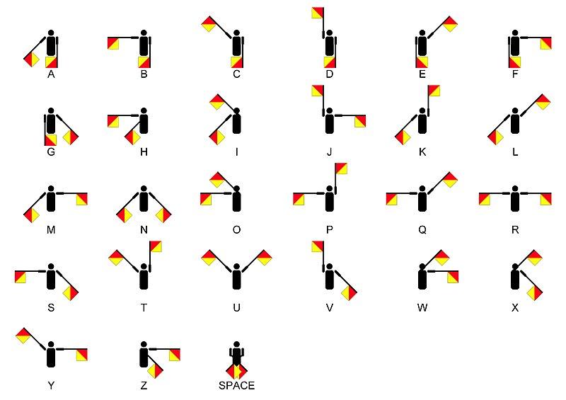 Semaphore Signals A-Z