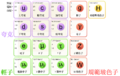 Standard Model of Elementary Particles zh-hant.png