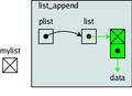 Structures de données en C-list append 7.png