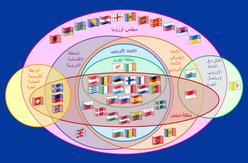 Supranational European Bodies-ar