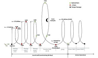 Transiting Exoplanet Survey Satellite - Planned orbital maneuvers after release from Falcon 9's 2nd stage. Horizontal axis schematically represents longitude relative to the moon, vertical axis is altitude. A1M = Apogee 1 manoeuvre, P1M = Perigee 1 manoeuvre, etc., TCM = trajectory correction manoeuvre (optional), PAM = period adjustment manoeuvre.