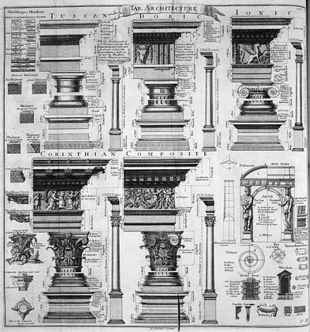 Table of architecture, Cyclopaedia, 1728 Table of architecture, Cyclopaedia, 1728, volume 1.jpg