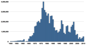 Capelin - Image: Time series for global capture of capelin
