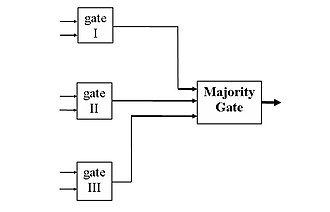 Triple modular redundancy - Triple Modular Redundancy. Three identical logic circuits (logic gates) are used to compute the specified Boolean function. The set of data at the input of the first circuit are identical to the input of the second and third gates.