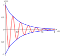 Underdamped oscillation xt.png