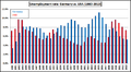 Unemployment rate USA vs. Germany 1980-2013.png