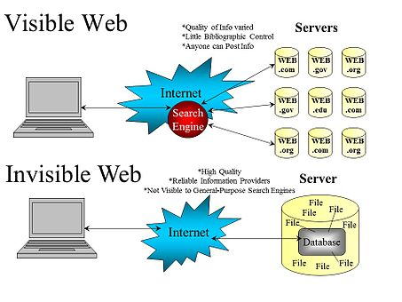 Visible Web and the Invisible Web.jpg