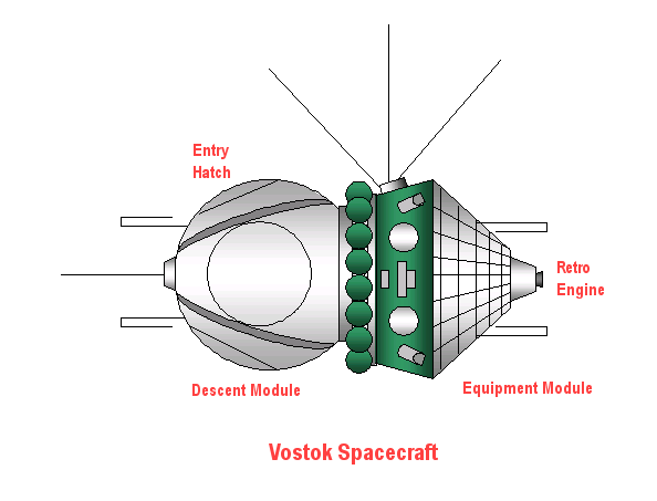 Vostok spacecraft diagram