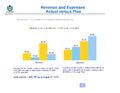 WMF Revenue & Expenses August 2013 - Actual vs Plan.png