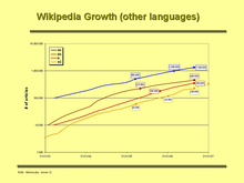 WPgrowth(sep06).png