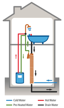 Heating hot water heat exchanger diagram heating get Most efficient heating systems