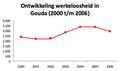 Werkloosheid Gouda 2000-2006.png