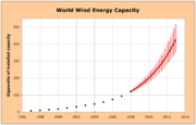 Worldwide installed capacity 1997-2007, with projection 2008-2013 based on an exponential fit. Data source: WWEA