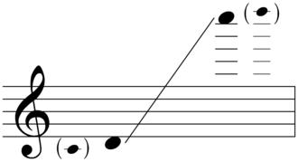 Piccolo - Image: Written range of piccolo