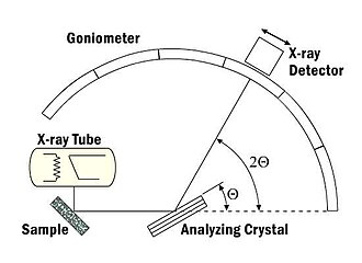X-ray spectroscopy - Image: X ray spectroscopy Goniometer