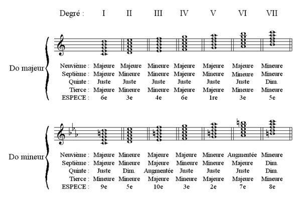TECHNIQUES et MUSIQUES, IMPROVISATION pour GUITARE. 5 doigts main droite (6, 7 & 8 strings) 600px-YB3701_Accords5notes_gamme