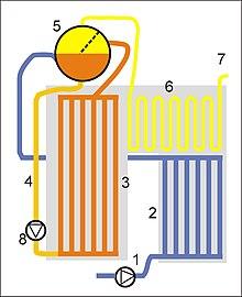 Циркуляция воды в барабанном котле с принудительной циркуляцией1 Питательный насос2 Экономайзер3 Подъемные трубы4...