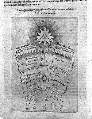 """Tomus secundus de supernaturali...""Fludd, 1619 Wellcome L0016764.jpg"