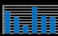 Результат Владимира Жириновского на президентских выборах (2018).png