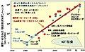光ファイバ通信の伝送性能の年次進歩修正.jpg