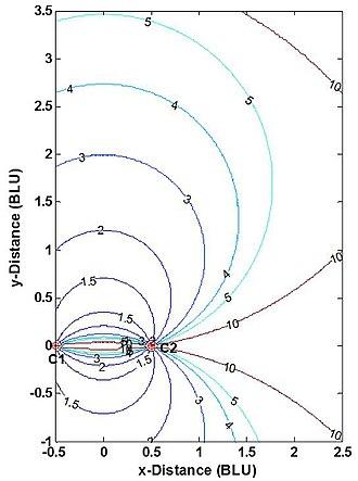 True range multilateration - Fig. 5 HDOP contours for a 2-D true range multilateration (trilateration) system
