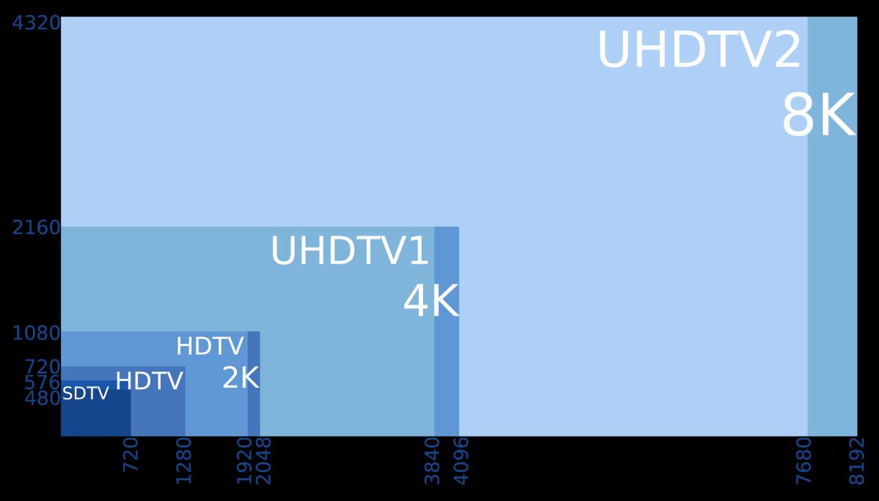 File200K, 200K, 20K, UHD, HD, SD.png   Wikimedia Commons