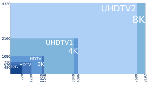 8K, 4K, 2K, UHD, HD, SD