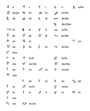 Afaka syllabary - The syllabary as recorded by Gonggrijp in 1968. All letters may include a final nasal (a for an, ba for ban, etc.), and the rows for b, d, dy, and g may also stand for mb, nd, ndy, and ng. The y row is placed between g and k because it was originally transcribed with Dutch j. The dot inside the loop of nya may be an error due to confusion with similarly shaped be.