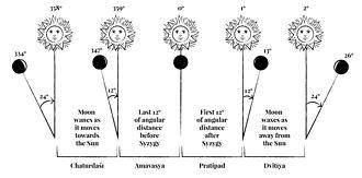 Amavasya - Amavasya and Prathama tithi