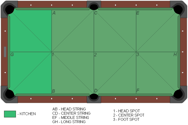 File American Pool Table-diagram Png