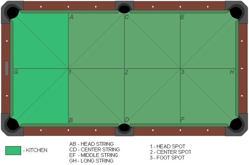 File American Pool Table-diagram Png