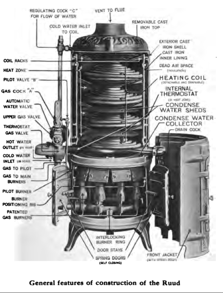 Edwin ruud wikiwand a 1915 diagram showing the innards of a ruud instantaneous water heater ccuart Image collections