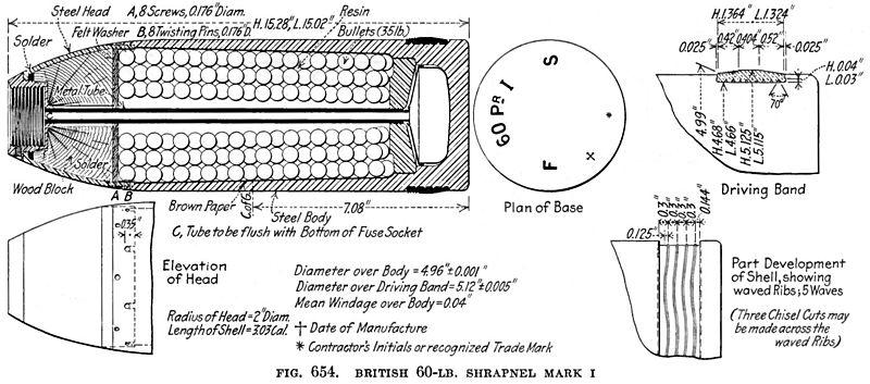 LES CEINTURES DE FORCEMENT DES MUNTIONS FRANCAISES, du 20 au 520mm 800px-BL_60_pdr_Shrapnel_Shell_Mk_I_Diagram